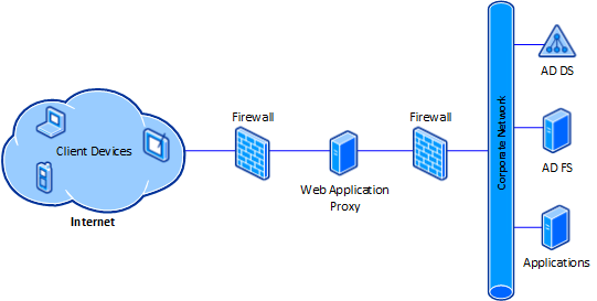 Web Application Proxy : Infrastructure