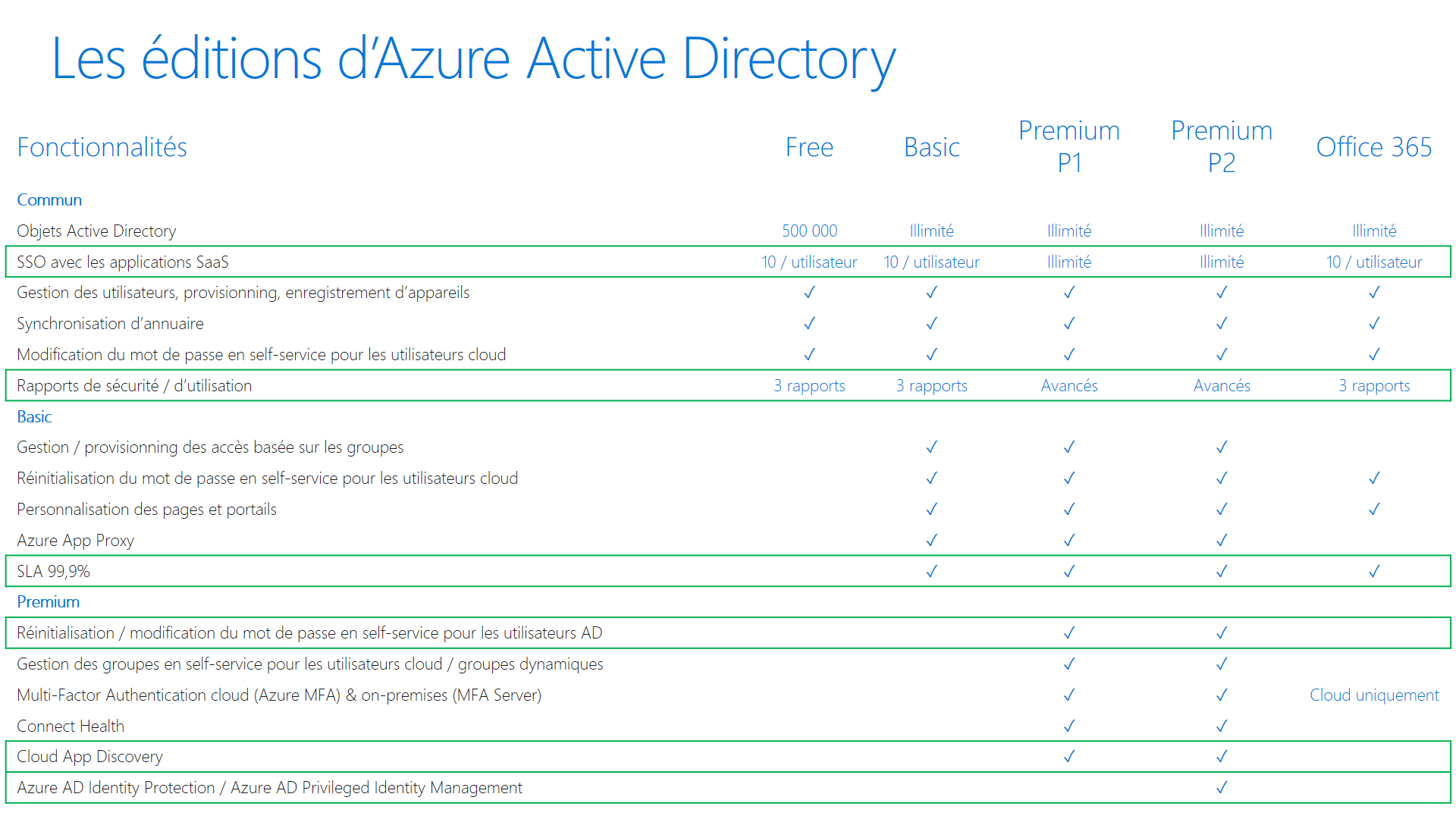 editions-active-directory